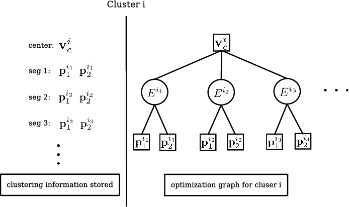 Figure 3 for Semi-Semantic Line-Cluster Assisted Monocular SLAM for Indoor Environments