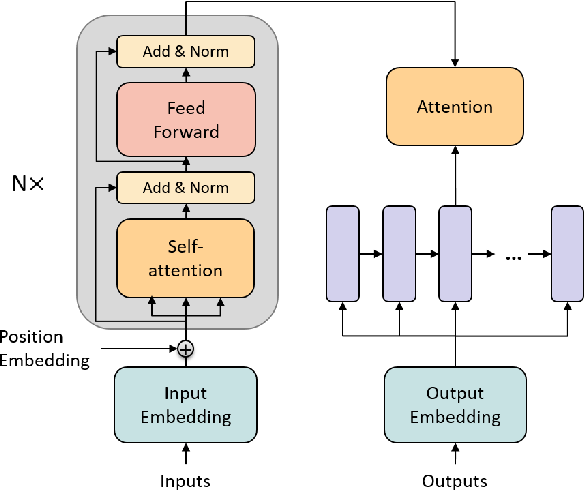 Figure 2 for Accelerating Transformer Decoding via a Hybrid of Self-attention and Recurrent Neural Network