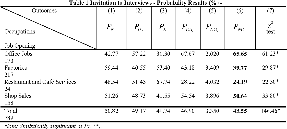 Table 1 Invitation to Interviews - Probability Results (%) -