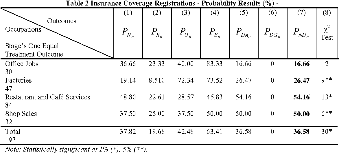 Table 2 Insurance Coverage Registrations - Probability Results (%) -