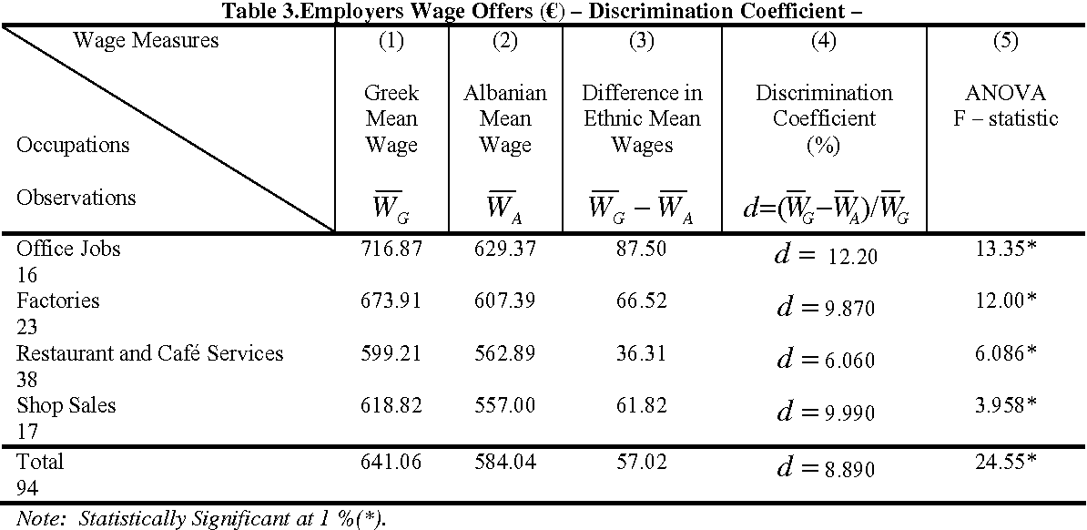 Table 3.Employers Wage Offers (€) – Discrimination Coefficient –