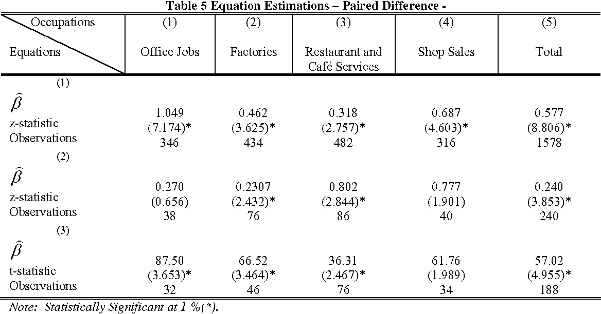 Table 5 Equation Estimations – Paired Difference -