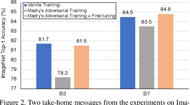 Figure 3 for Adversarial Examples Improve Image Recognition