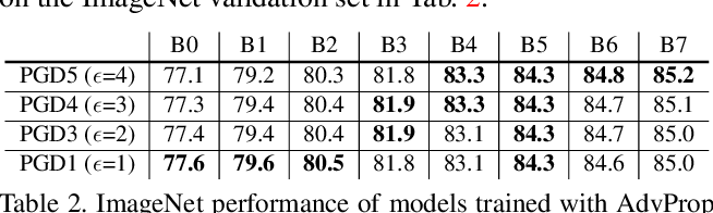 Figure 4 for Adversarial Examples Improve Image Recognition