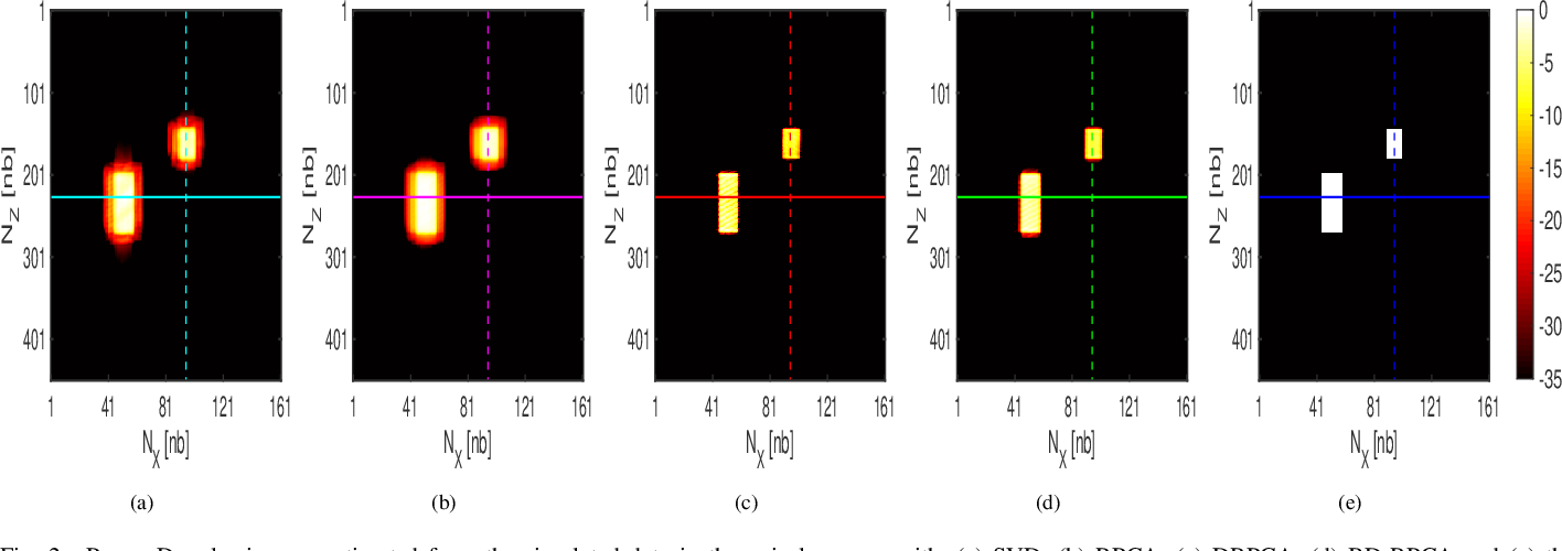 Figure 2 for Joint Blind Deconvolution and Robust Principal Component Analysis for Blood Flow Estimation in Medical Ultrasound Imaging