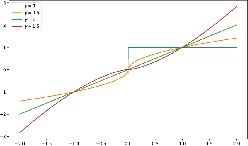 Figure 2 for Least Squares Auto-Tuning