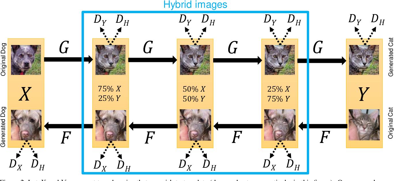 Figure 2 for GANHopper: Multi-Hop GAN for Unsupervised Image-to-Image Translation