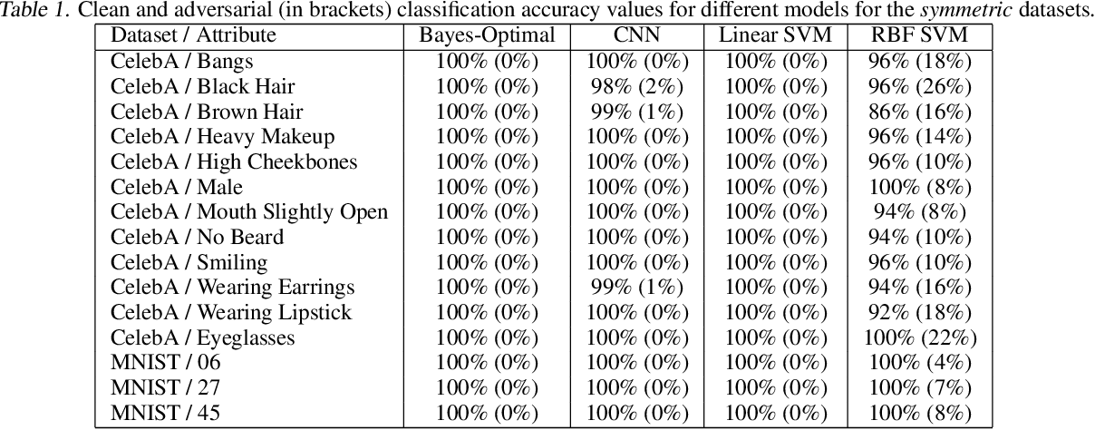 Figure 2 for A Bayes-Optimal View on Adversarial Examples