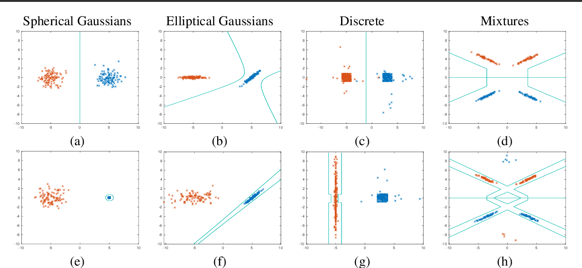 Figure 4 for A Bayes-Optimal View on Adversarial Examples