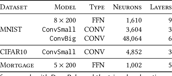 Figure 2 for Scalable Inference of Symbolic Adversarial Examples
