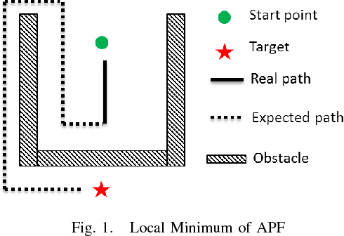 Figure 1 for Feasible Computationally Efficient Path Planning for UAV Collision Avoidance