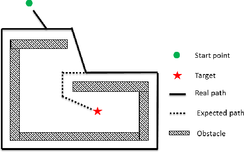 Figure 2 for Feasible Computationally Efficient Path Planning for UAV Collision Avoidance