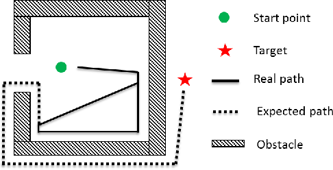 Figure 3 for Feasible Computationally Efficient Path Planning for UAV Collision Avoidance