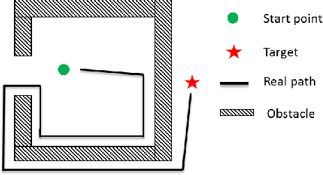 Figure 4 for Feasible Computationally Efficient Path Planning for UAV Collision Avoidance