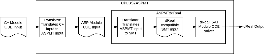 Figure 2 for Representing Hybrid Automata by Action Language Modulo Theories
