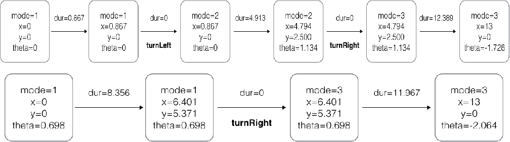 Figure 3 for Representing Hybrid Automata by Action Language Modulo Theories