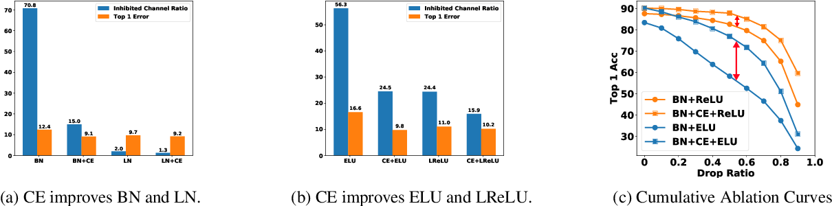 Figure 1 for Channel Equilibrium Networks for Learning Deep Representation