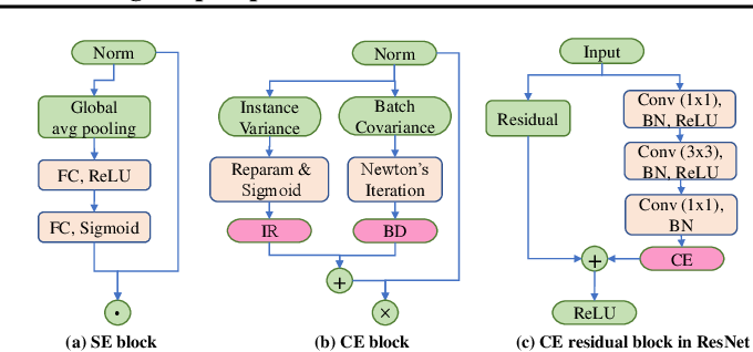 Figure 3 for Channel Equilibrium Networks for Learning Deep Representation