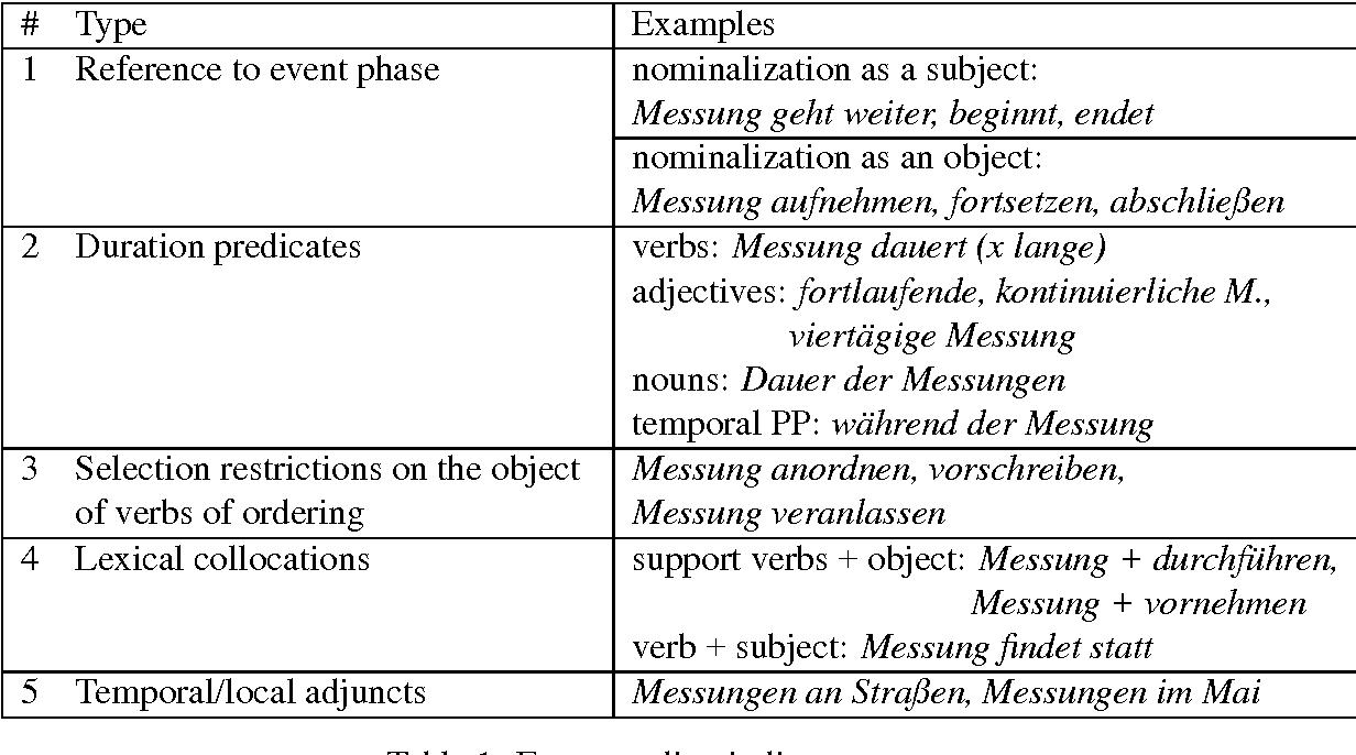 Automatic Sortal Interpretation Of German Nominalisations With Ung