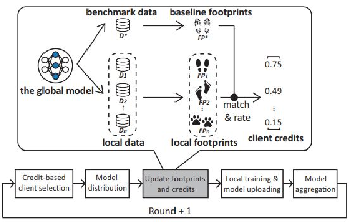 Figure 1 for FedProf: Optimizing Federated Learning with Dynamic Data Profiling