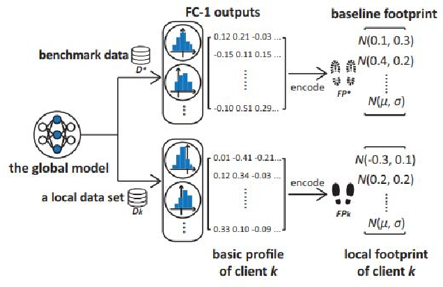 Figure 3 for FedProf: Optimizing Federated Learning with Dynamic Data Profiling