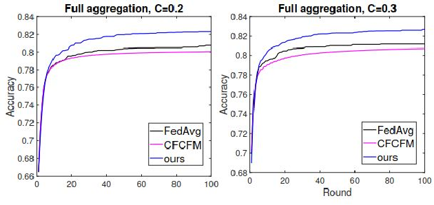 Figure 4 for FedProf: Optimizing Federated Learning with Dynamic Data Profiling