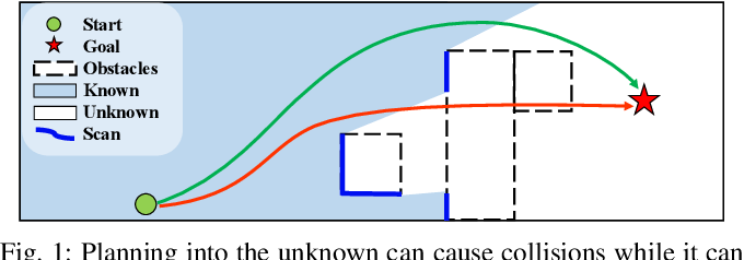 Figure 1 for Learning-based 3D Occupancy Prediction for Autonomous Navigation in Occluded Environments