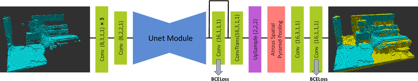 Figure 3 for Learning-based 3D Occupancy Prediction for Autonomous Navigation in Occluded Environments