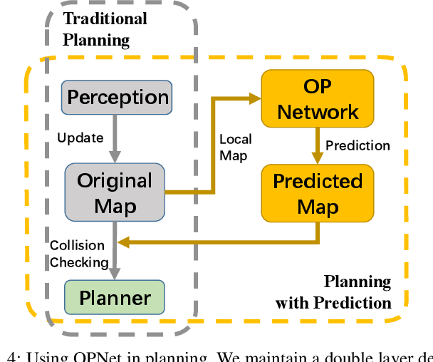 Figure 4 for Learning-based 3D Occupancy Prediction for Autonomous Navigation in Occluded Environments