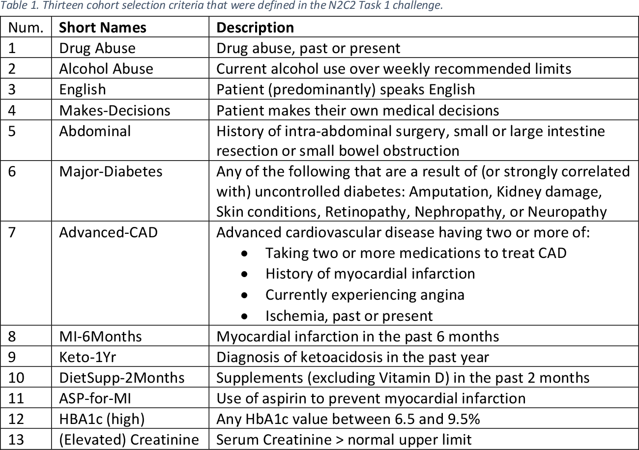 Figure 1 for Developing and Using Special-Purpose Lexicons for Cohort Selection from Clinical Notes