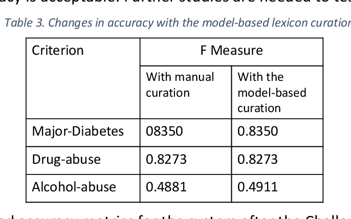 Figure 4 for Developing and Using Special-Purpose Lexicons for Cohort Selection from Clinical Notes
