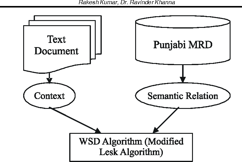 PDF] Natural Language Engineering: The Study of Word Sense