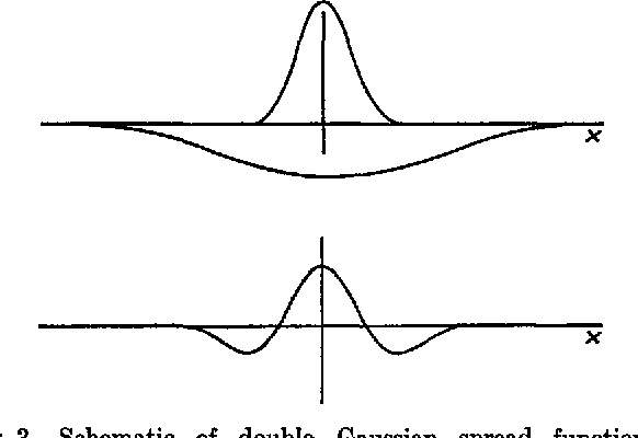 Fig. 3. Schematic of double Gaussian spread function, simulating the effect of lateral inhibition