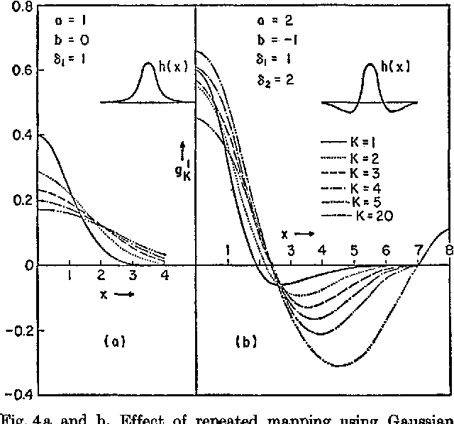 Fig. 4a and b. Effect of repeated mapping using Gaussian spread functions. (a) Single Oaussian ( a = l , b----0, ~z----1; see Eq. (10)). (b) Double Oaussian (a~2, b = - - l , ~z----1, ~2 = 2)