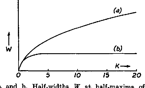 Fig. 5a and b. Half-widths W at half-maxima of central peak of g~(x) (see text) as function of k. (a) Single Gaussian; (b) double Gaussiau with a ---- 2, b -- -- 1, 81 = 1, 8z = 2