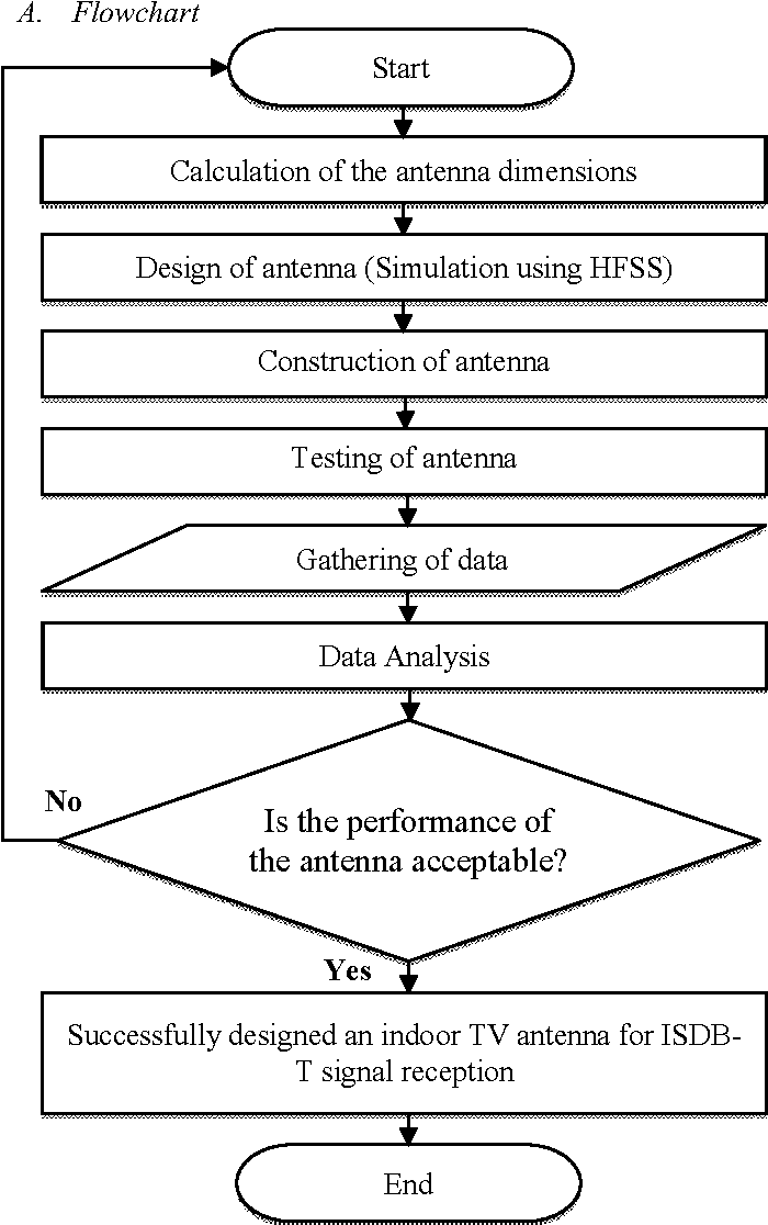 Design of indoor microstrip TV antenna for integrated services