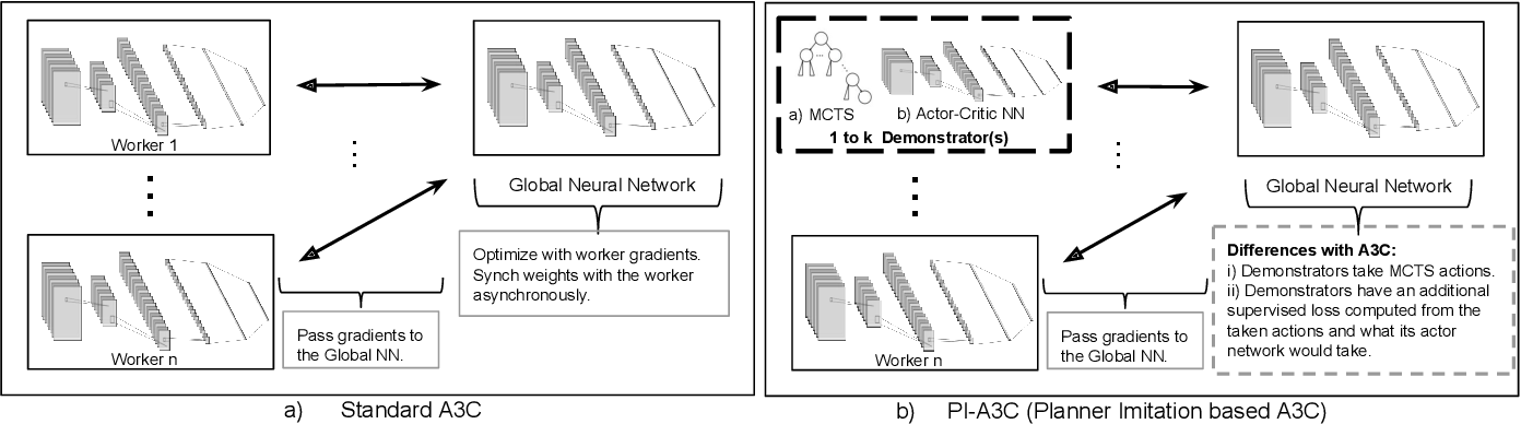 Figure 3 for Action Guidance with MCTS for Deep Reinforcement Learning