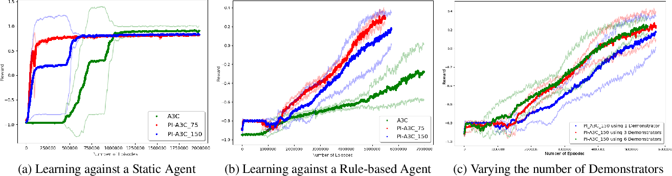 Figure 4 for Action Guidance with MCTS for Deep Reinforcement Learning