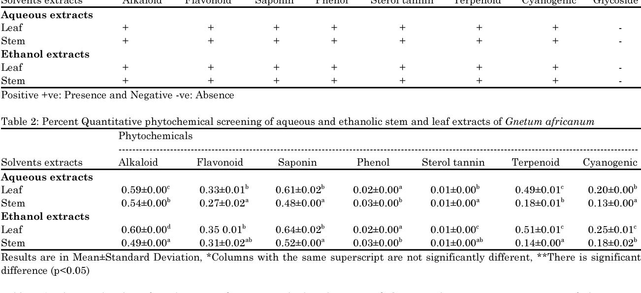 PDF] Phytochemical Screening, Antifungal and Antibacterial