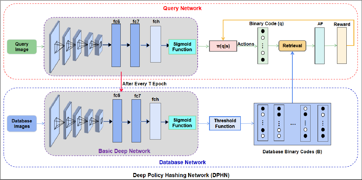Figure 3 for Deep Policy Hashing Network with Listwise Supervision