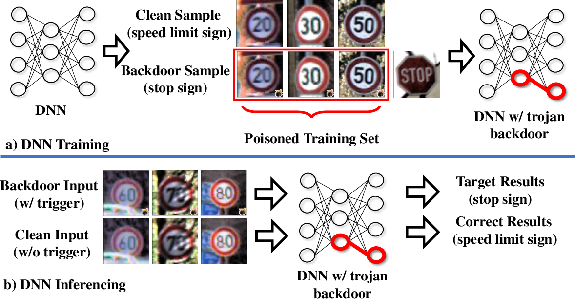 Figure 3 for NeuronInspect: Detecting Backdoors in Neural Networks via Output Explanations