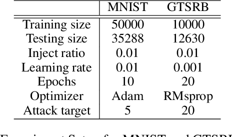 Figure 2 for NeuronInspect: Detecting Backdoors in Neural Networks via Output Explanations