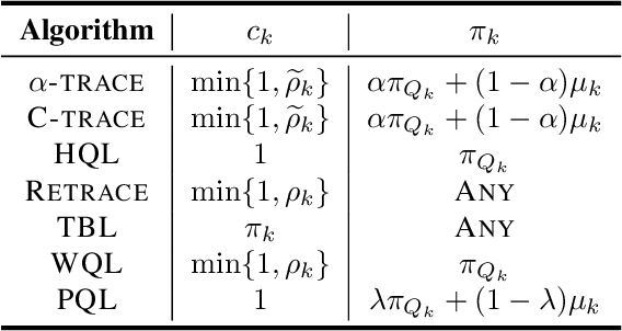 Figure 3 for Revisiting Peng's Q($λ$) for Modern Reinforcement Learning