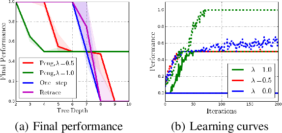 Figure 2 for Revisiting Peng's Q($λ$) for Modern Reinforcement Learning