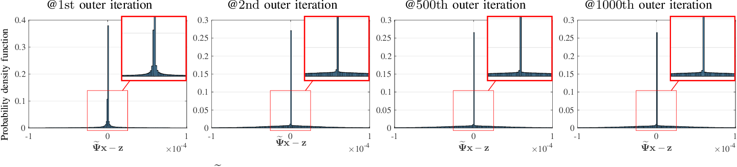Figure 1 for Sparse-View X-Ray CT Reconstruction Using $\ell_1$ Prior with Learned Transform
