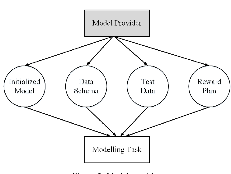 Figure 2 for Galaxy Learning -- A Position Paper