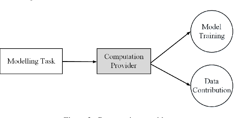 Figure 3 for Galaxy Learning -- A Position Paper