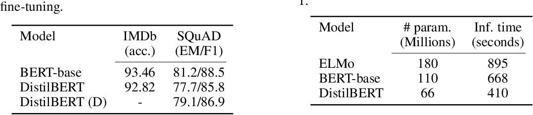 Figure 2 for DistilBERT, a distilled version of BERT: smaller, faster, cheaper and lighter