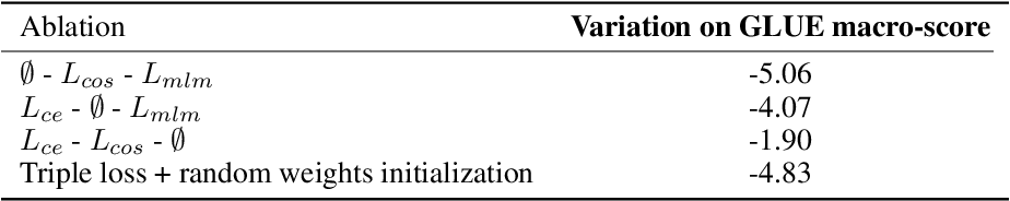 Figure 3 for DistilBERT, a distilled version of BERT: smaller, faster, cheaper and lighter