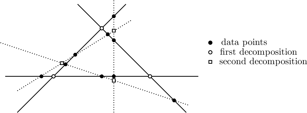 Figure 1 for Identifiability of Low-Rank Sparse Component Analysis